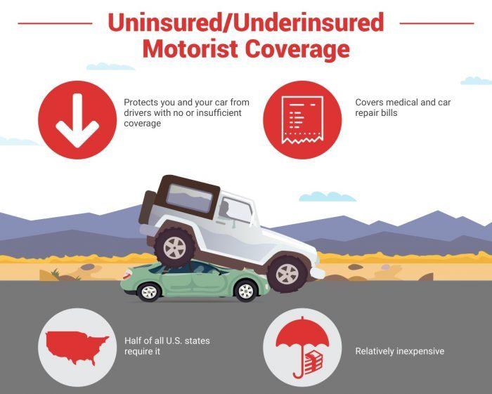 Why Do You Need Underinsured / Uninsured Motorist Auto Insurance Coverage?